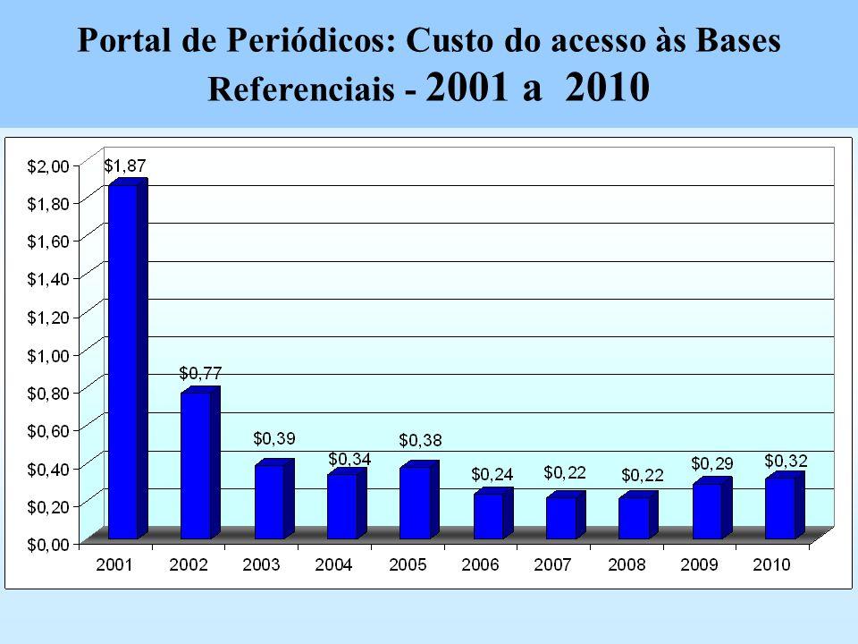 Portal de Periódicos: Custo do acesso às Bases Referenciais - 2001 a 2010