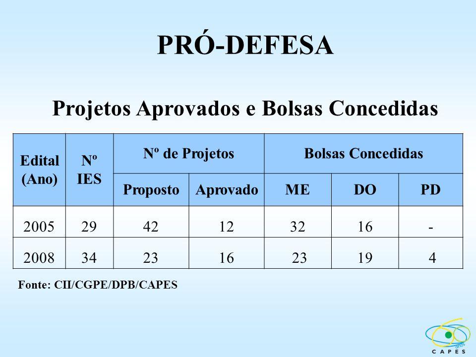 Projetos Aprovados e Bolsas Concedidas