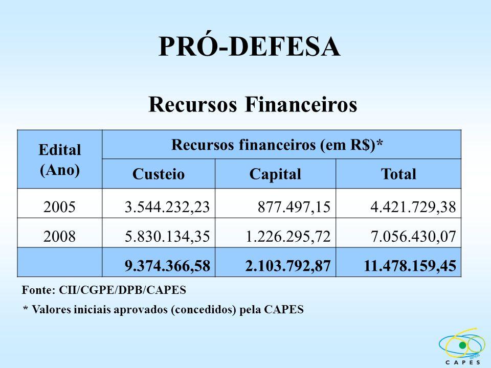Recursos financeiros (em R$)*