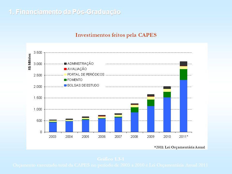 Investimentos feitos pela CAPES