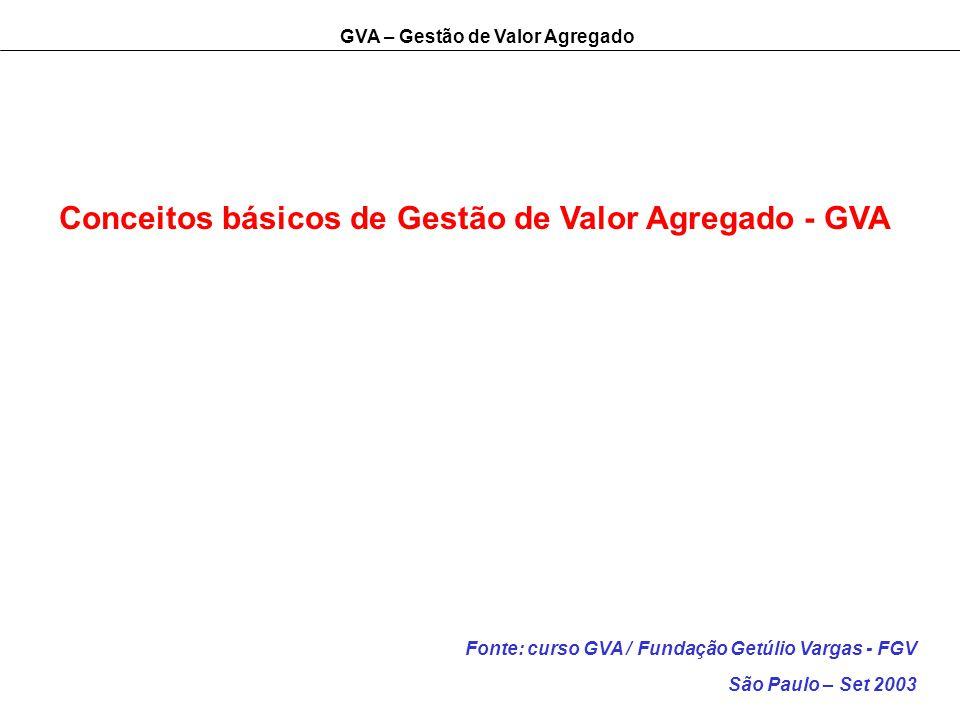 Conceitos básicos de Gestão de Valor Agregado - GVA