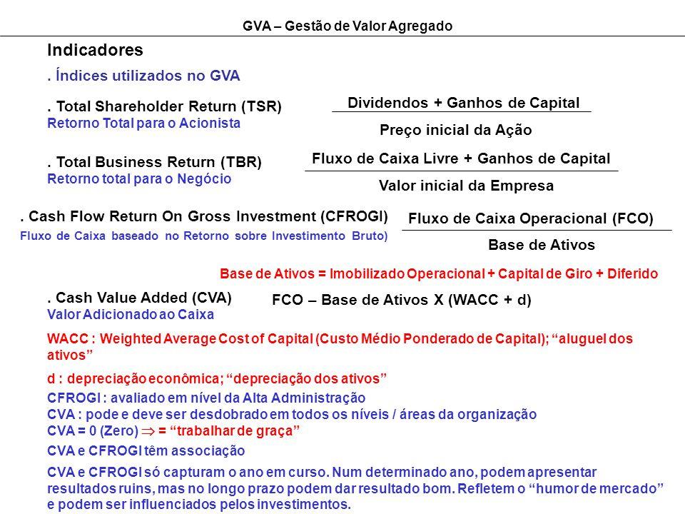 Indicadores . Índices utilizados no GVA Dividendos + Ganhos de Capital
