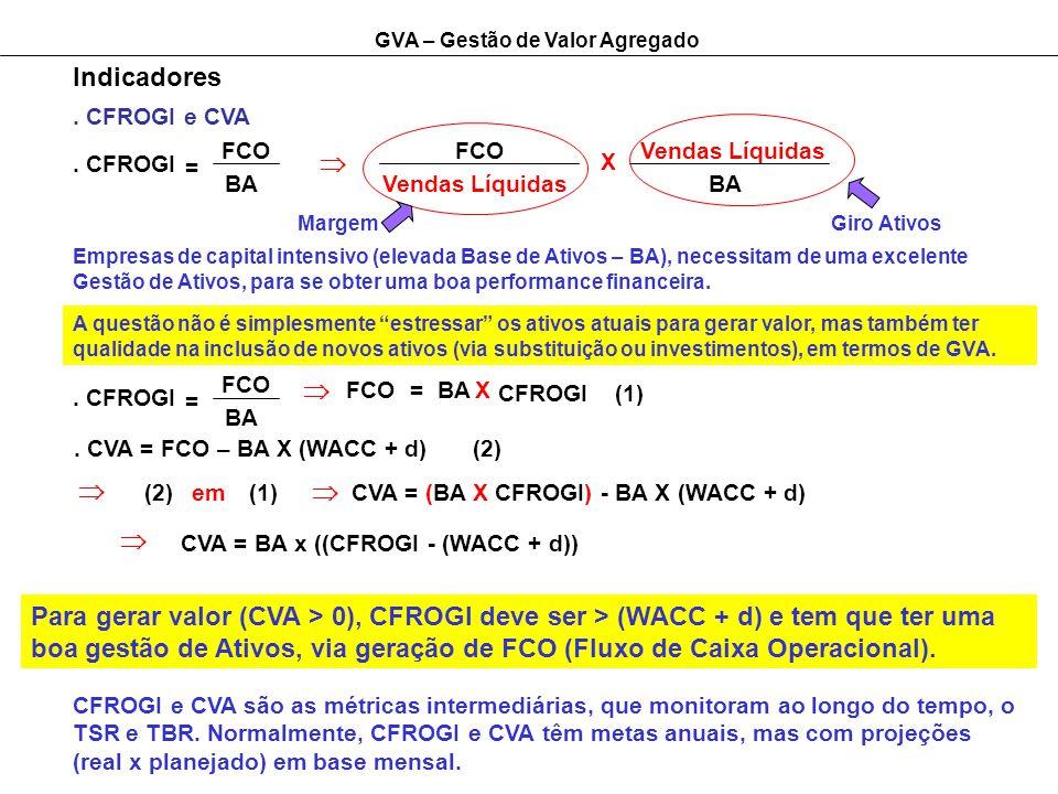 Indicadores . CFROGI e CVA. FCO. FCO. Vendas Líquidas. . CFROGI. =  X. BA. Vendas Líquidas.