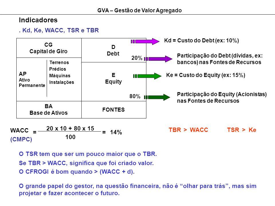 Indicadores . Kd, Ke, WACC, TSR e TBR 20 x 10 + 80 x 15 WACC (CMPC) =