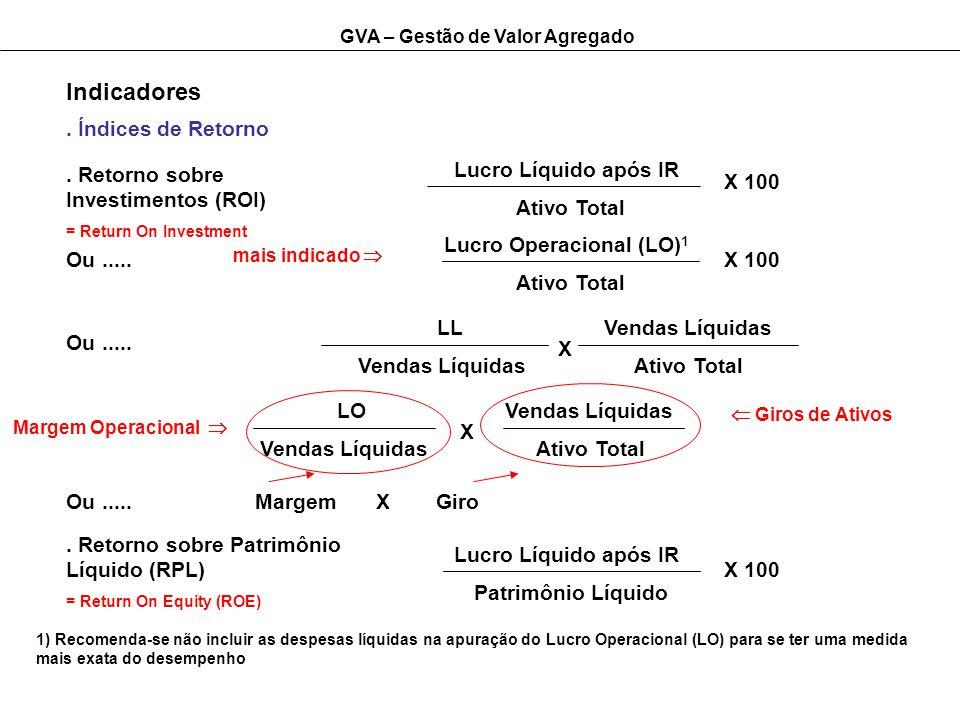 Lucro Operacional (LO)1