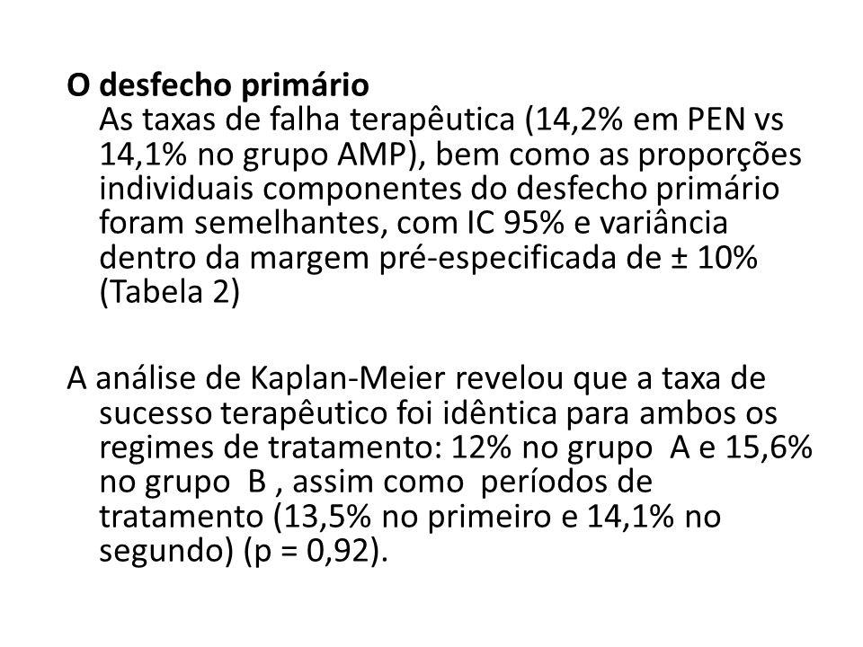 O desfecho primário As taxas de falha terapêutica (14,2% em PEN vs 14,1% no grupo AMP), bem como as proporções individuais componentes do desfecho primário foram semelhantes, com IC 95% e variância dentro da margem pré-especificada de ± 10% (Tabela 2) A análise de Kaplan-Meier revelou que a taxa de sucesso terapêutico foi idêntica para ambos os regimes de tratamento: 12% no grupo A e 15,6% no grupo B , assim como períodos de tratamento (13,5% no primeiro e 14,1% no segundo) (p = 0,92).
