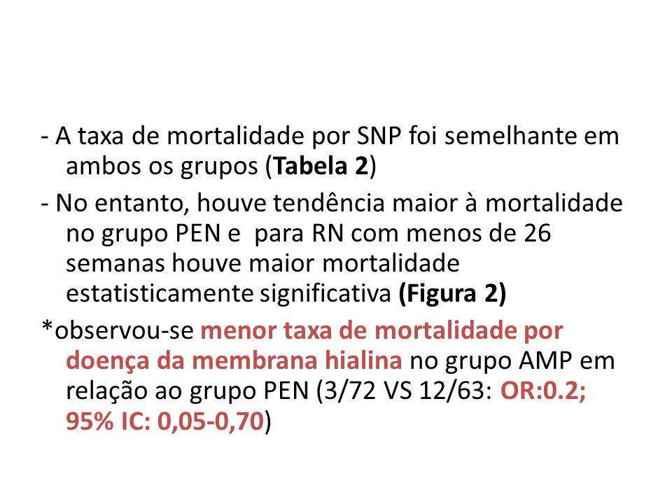 - A taxa de mortalidade por SNP foi semelhante em ambos os grupos (Tabela 2) - No entanto, houve tendência maior à mortalidade no grupo PEN e para RN com menos de 26 semanas houve maior mortalidade estatisticamente significativa (Figura 2) *observou-se menor taxa de mortalidade por doença da membrana hialina no grupo AMP em relação ao grupo PEN (3/72 VS 12/63: OR:0.2; 95% IC: 0,05-0,70)