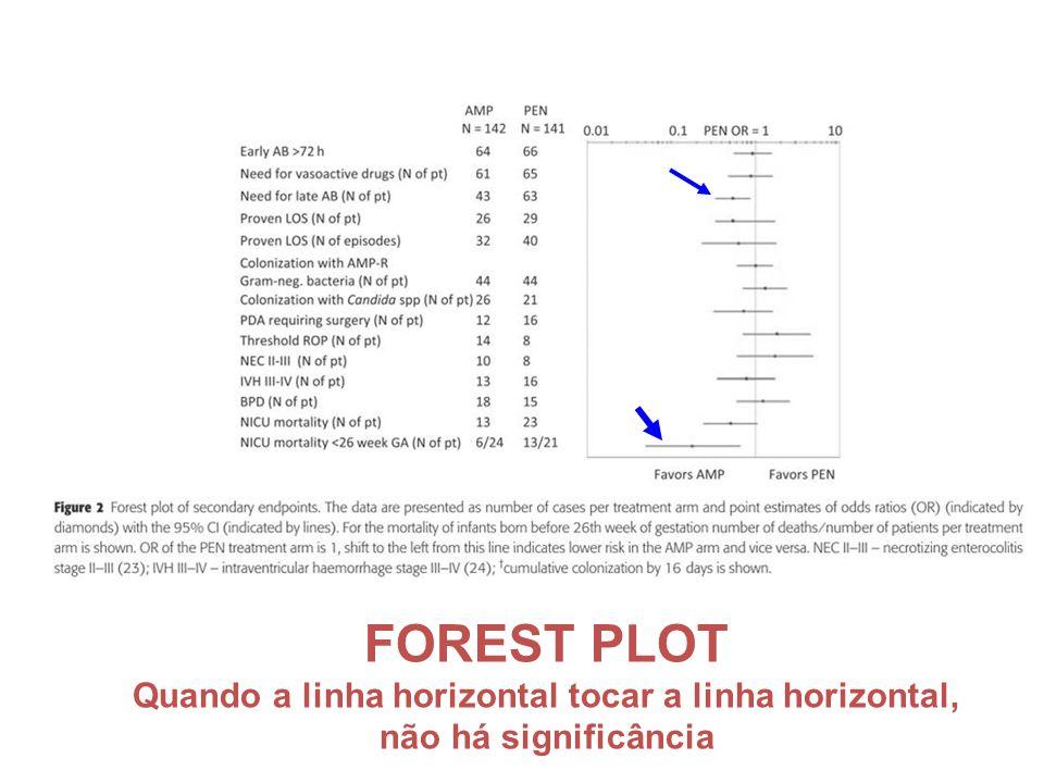 FOREST PLOT Quando a linha horizontal tocar a linha horizontal, não há significância