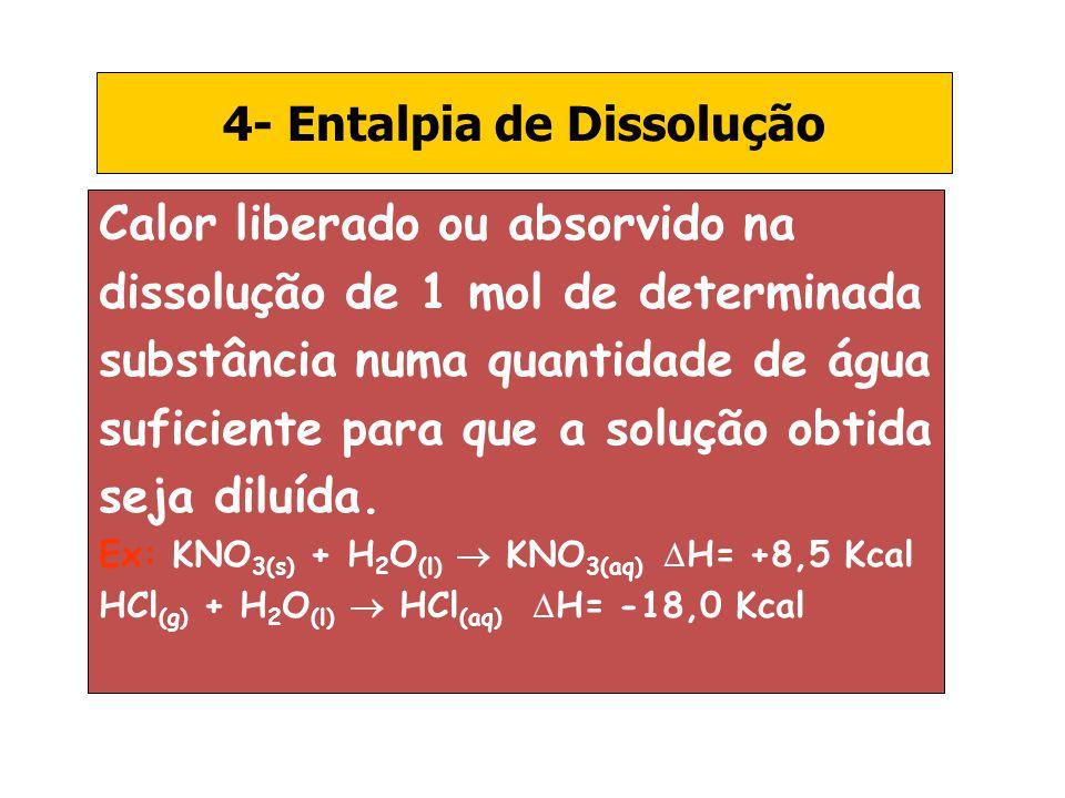 4- Entalpia de Dissolução