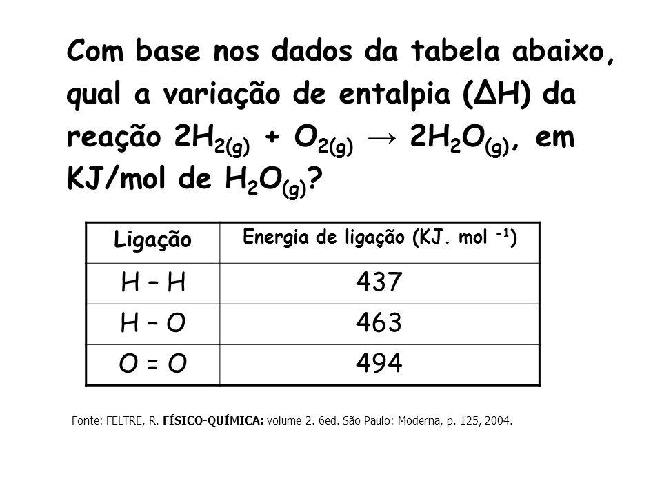 Energia de ligação (KJ. mol -1)