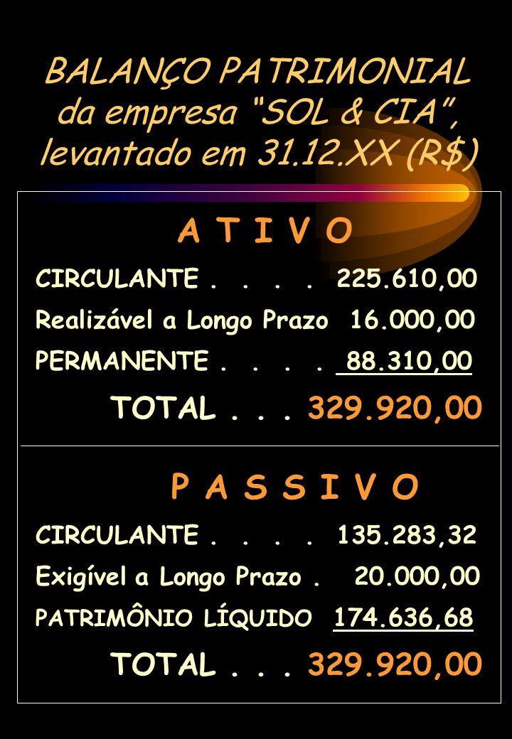 BALANÇO PATRIMONIAL da empresa SOL & CIA , levantado em 31.12.XX (R$)