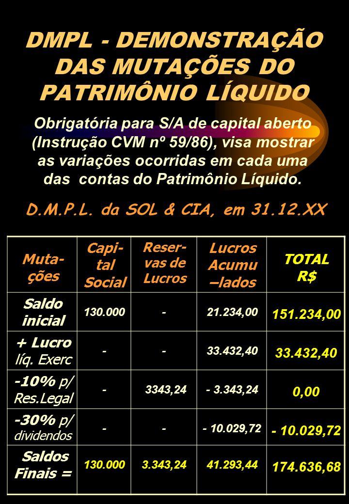 DMPL - DEMONSTRAÇÃO DAS MUTAÇÕES DO PATRIMÔNIO LÍQUIDO