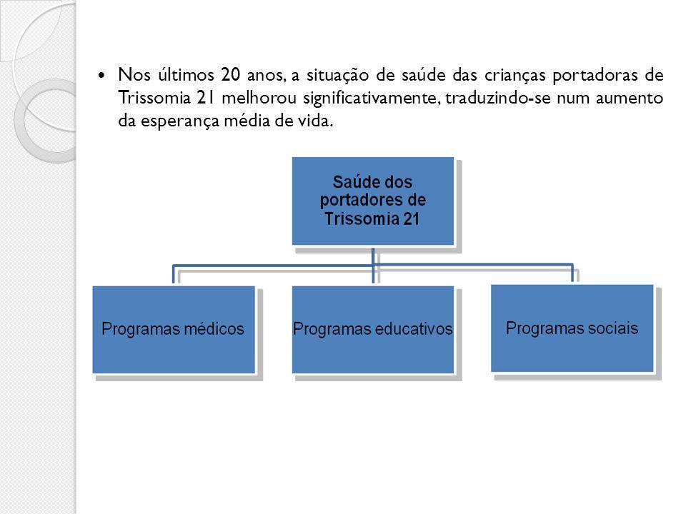 Nos últimos 20 anos, a situação de saúde das crianças portadoras de Trissomia 21 melhorou significativamente, traduzindo-se num aumento da esperança média de vida.
