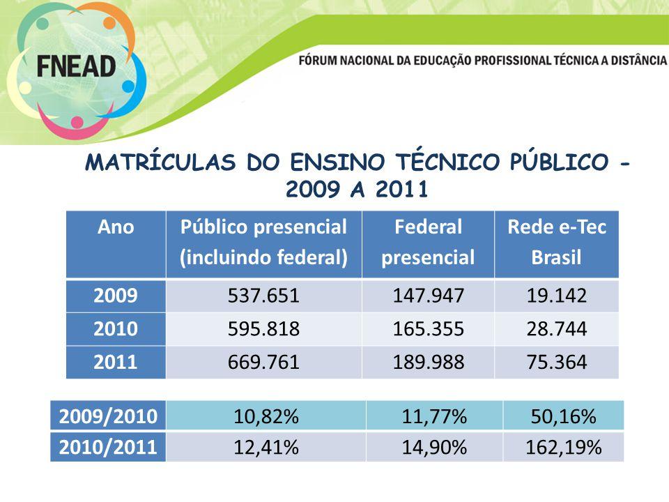 MATRÍCULAS DO ENSINO TÉCNICO PÚBLICO - 2009 A 2011 Ano