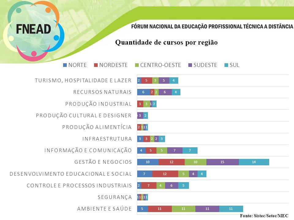 Quantidade de cursos por região