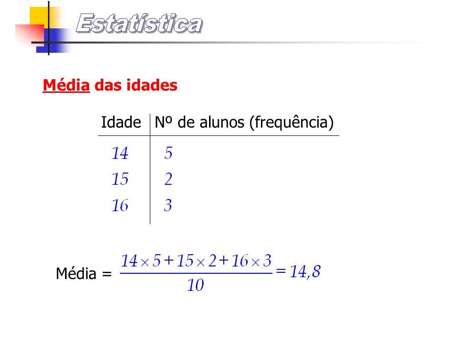 Estatística Média das idades Idade Nº de alunos (frequência) Média =