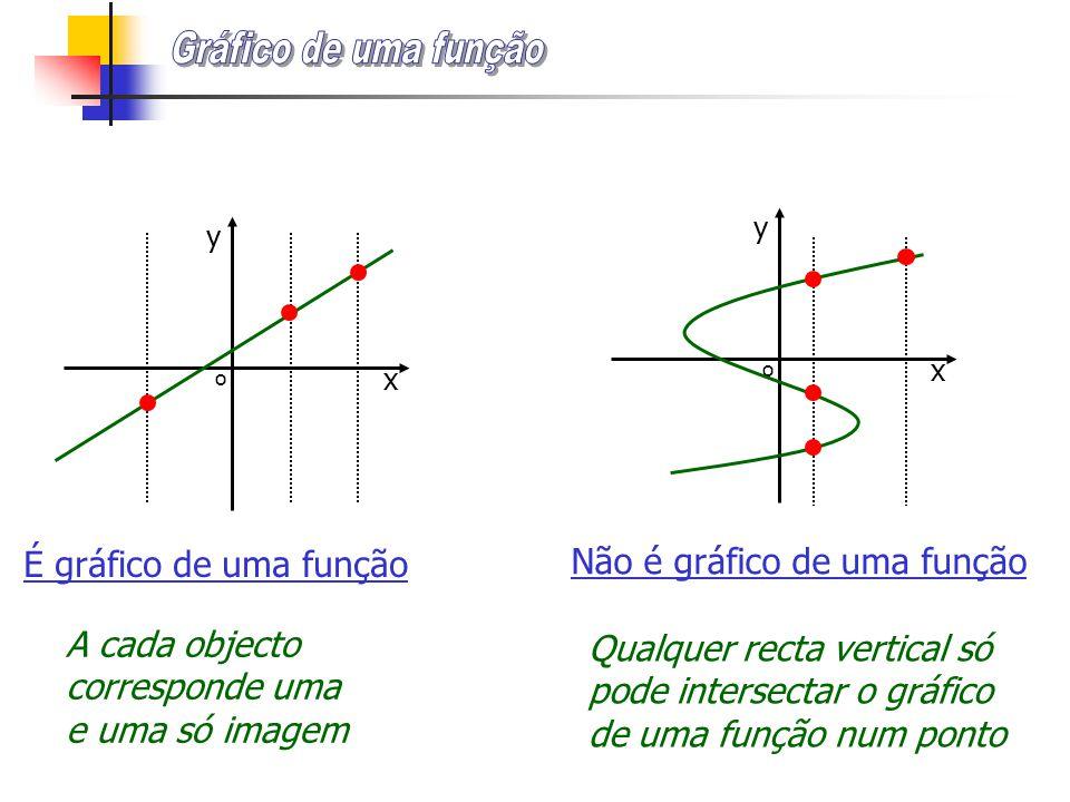 Gráfico de uma função É gráfico de uma função