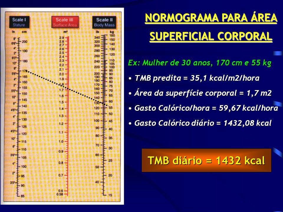NORMOGRAMA PARA ÁREA SUPERFICIAL CORPORAL