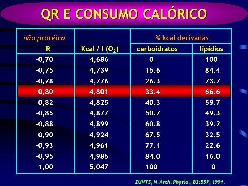 QR E CONSUMO CALÓRICO não protéico R Kcal / l (O2) 0,70 4,686