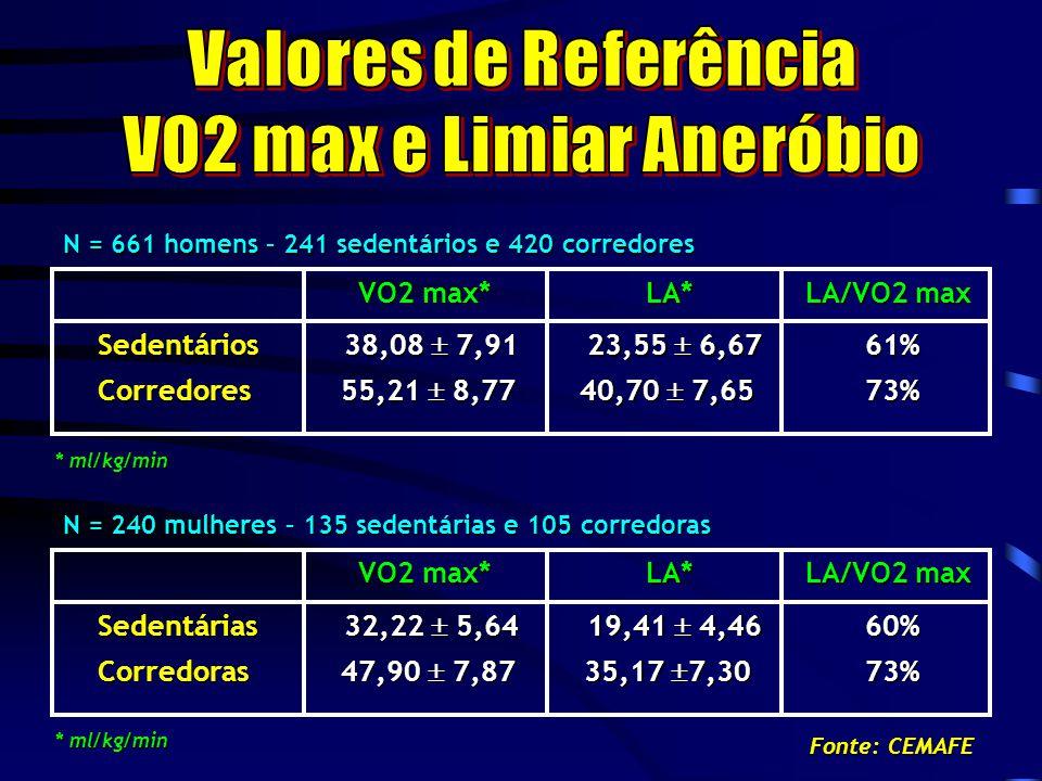 VO2 max e Limiar Aneróbio