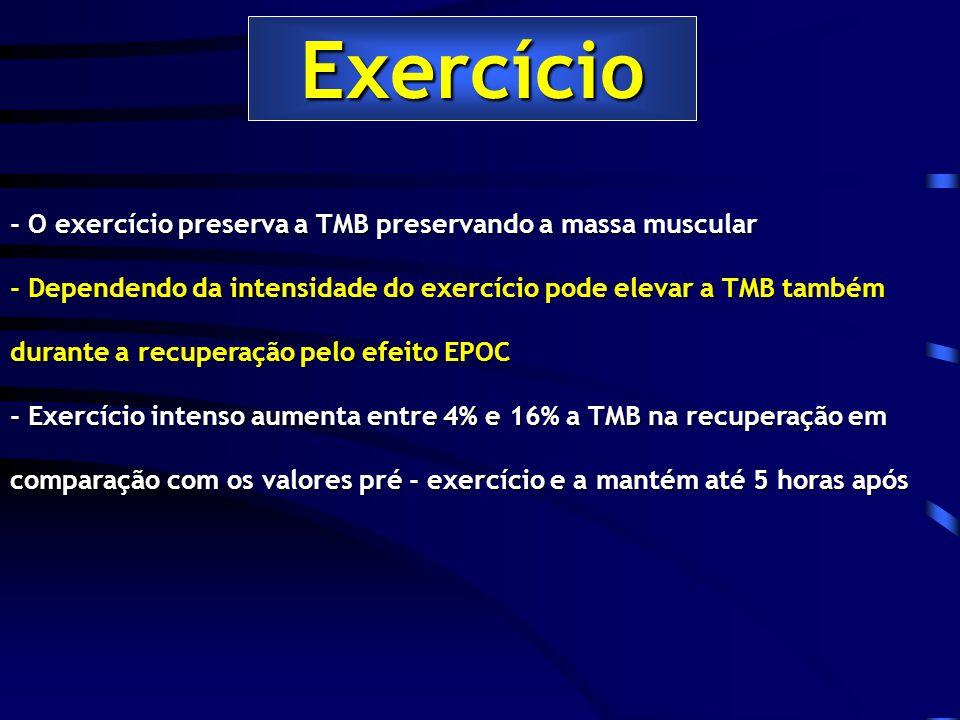 Exercício - O exercício preserva a TMB preservando a massa muscular