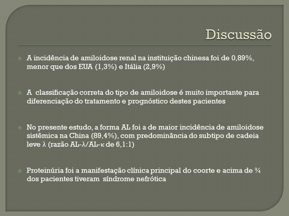 Discussão A incidência de amiloidose renal na instituição chinesa foi de 0,89%, menor que dos EUA (1,3%) e Itália (2,9%)