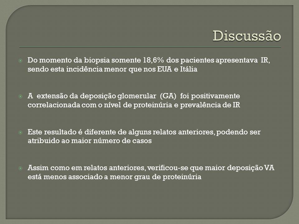 Discussão Do momento da biopsia somente 18,6% dos pacientes apresentava IR, sendo esta incidência menor que nos EUA e Itália.