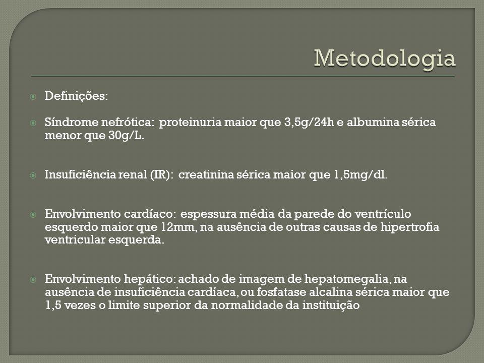 Metodologia Definições: