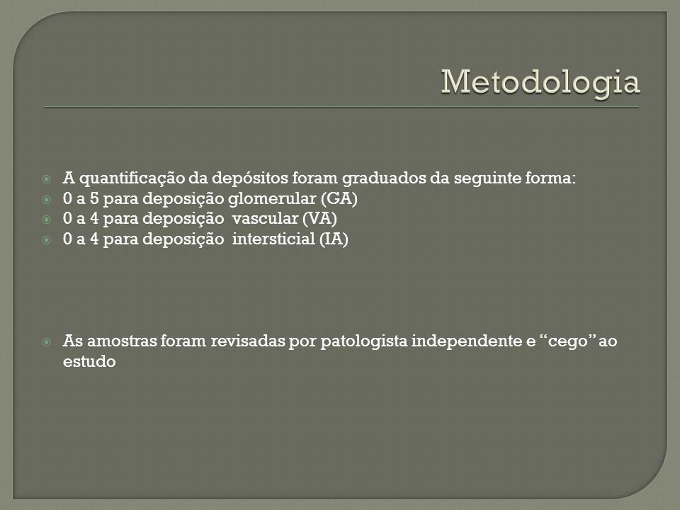 Metodologia A quantificação da depósitos foram graduados da seguinte forma: 0 a 5 para deposição glomerular (GA)