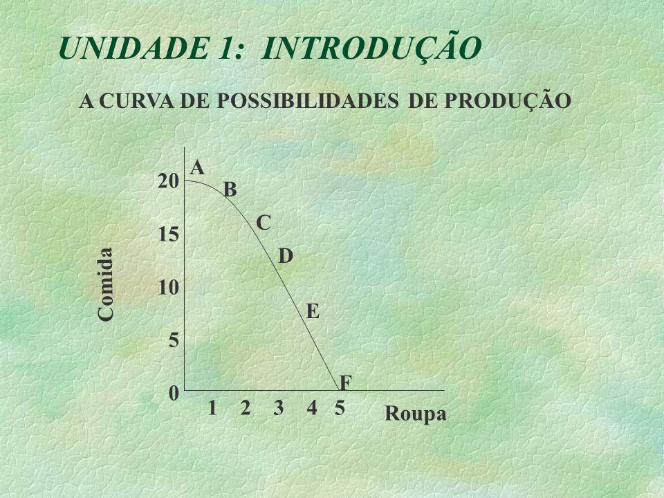 UNIDADE 1: INTRODUÇÃO A CURVA DE POSSIBILIDADES DE PRODUÇÃO A 20 B 15