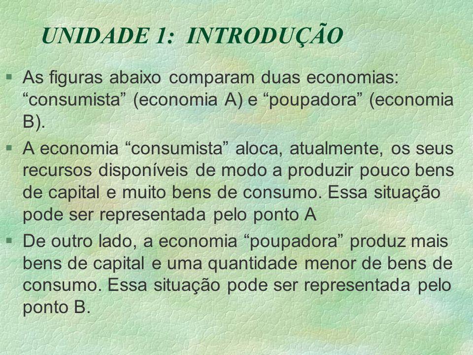 UNIDADE 1: INTRODUÇÃO As figuras abaixo comparam duas economias: consumista (economia A) e poupadora (economia B).