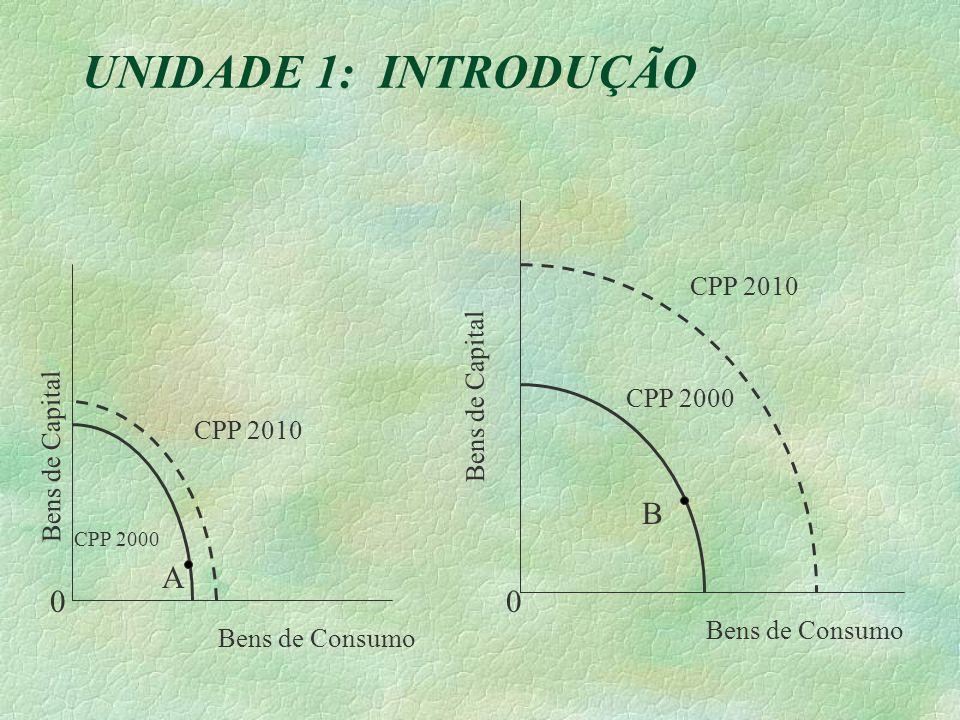 UNIDADE 1: INTRODUÇÃO B A CPP 2010 Bens de Capital CPP 2000