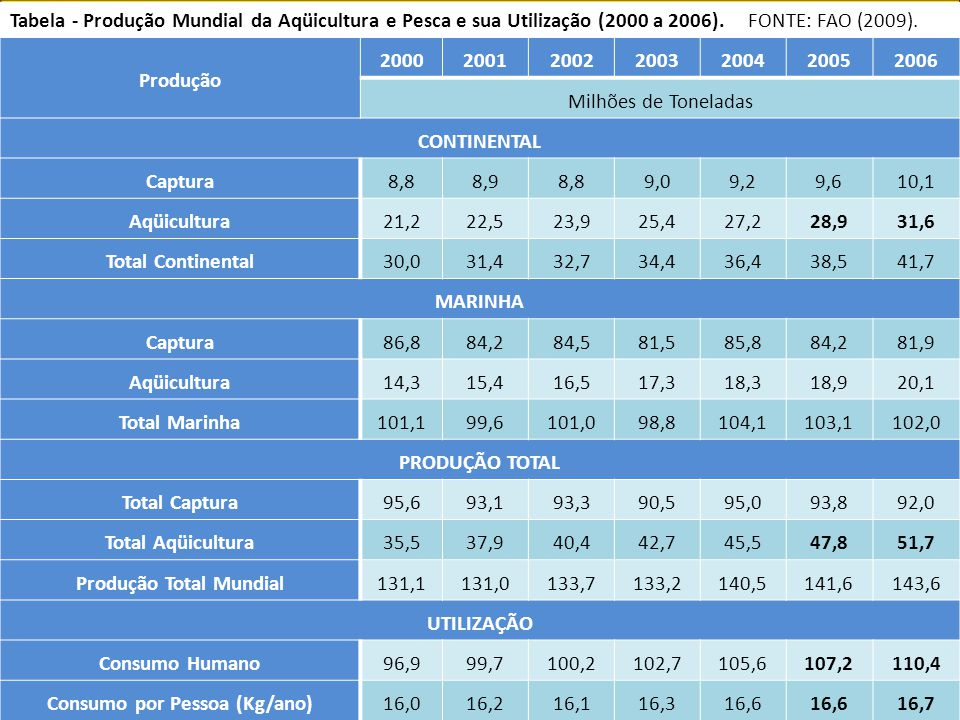 Produção Total Mundial Consumo por Pessoa (Kg/ano)