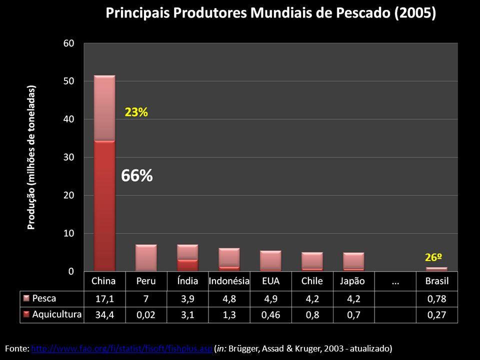 26º Fonte: http://www.fao.org/fi/statist/fisoft/fishplus.asp (in: Brügger, Assad & Kruger, 2003 - atualizado)