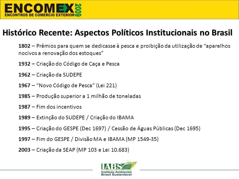 Histórico Recente: Aspectos Políticos Institucionais no Brasil