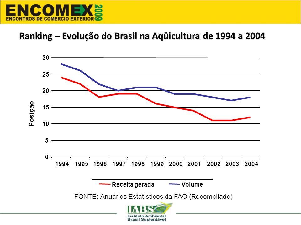 Ranking – Evolução do Brasil na Aqüicultura de 1994 a 2004