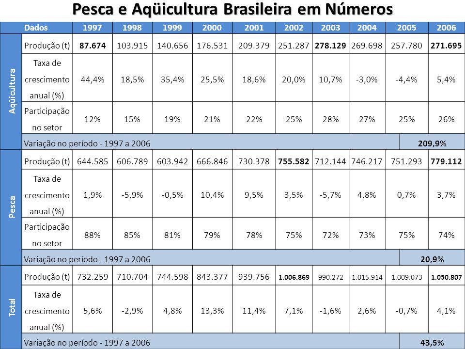 Pesca e Aqüicultura Brasileira em Números