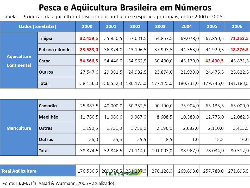 Pesca e Aqüicultura Brasileira em Números Aqüicultura Continental
