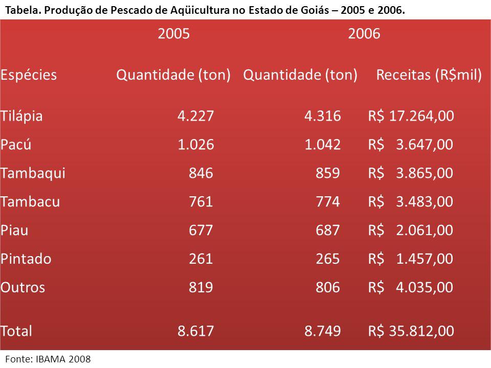 2005 2006 Espécies Quantidade (ton) Receitas (R$mil) Tilápia 4.227