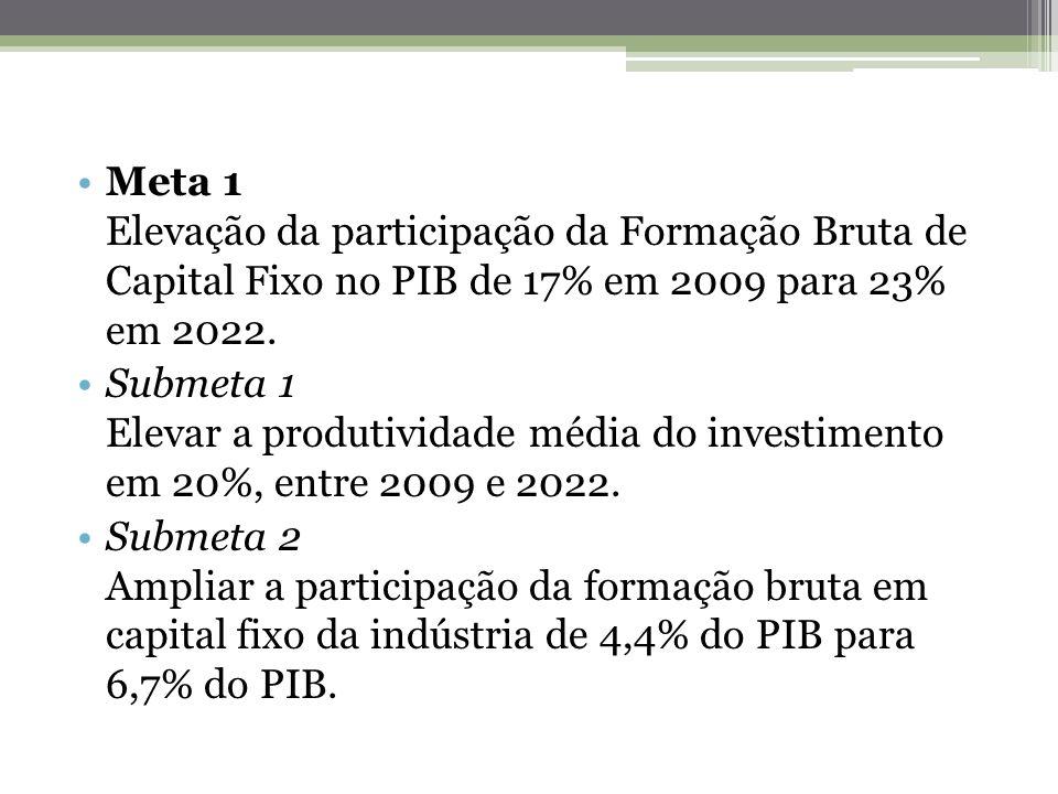 Meta 1 Elevação da participação da Formação Bruta de Capital Fixo no PIB de 17% em 2009 para 23% em 2022.