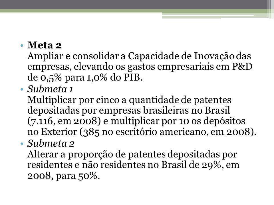 Meta 2 Ampliar e consolidar a Capacidade de Inovação das empresas, elevando os gastos empresariais em P&D de 0,5% para 1,0% do PIB.