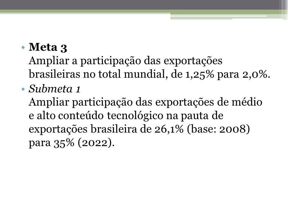 Meta 3 Ampliar a participação das exportações brasileiras no total mundial, de 1,25% para 2,0%.