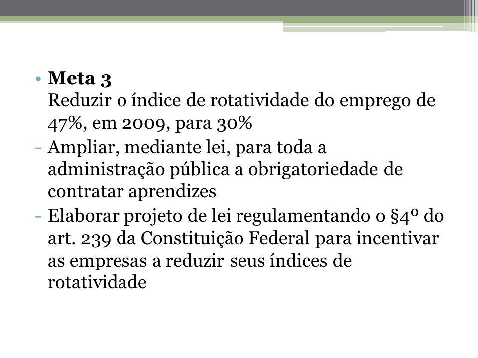 Meta 3 Reduzir o índice de rotatividade do emprego de 47%, em 2009, para 30%