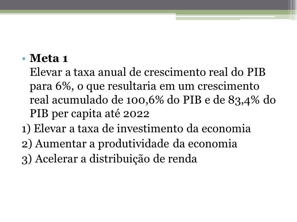 Meta 1 Elevar a taxa anual de crescimento real do PIB para 6%, o que resultaria em um crescimento real acumulado de 100,6% do PIB e de 83,4% do PIB per capita até 2022