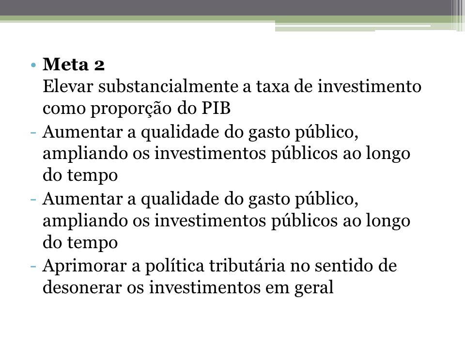 Meta 2 Elevar substancialmente a taxa de investimento como proporção do PIB