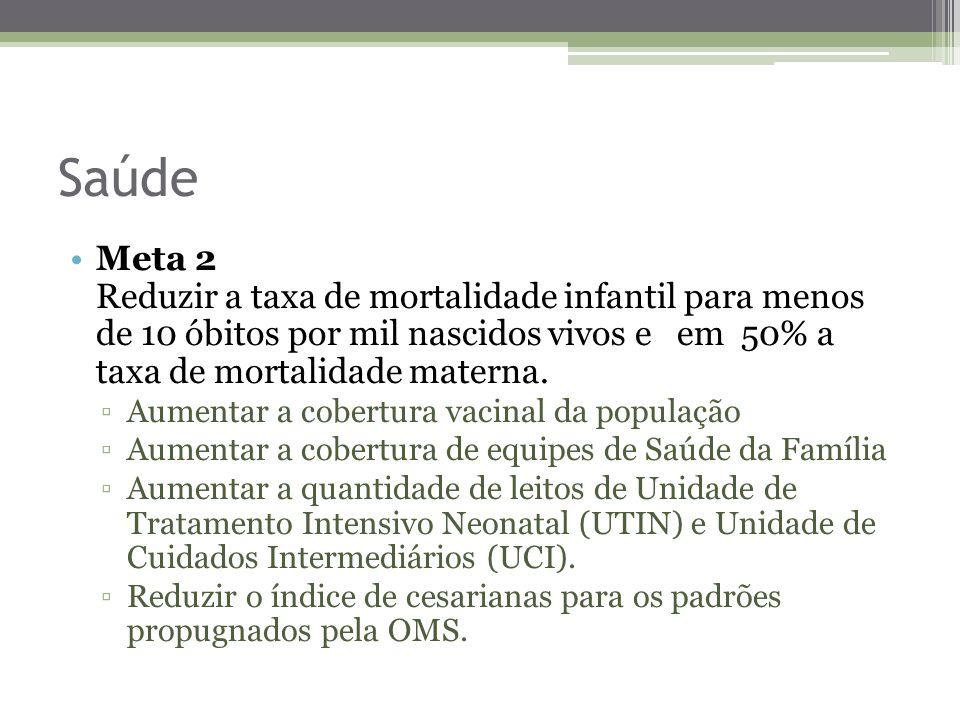 Saúde Meta 2 Reduzir a taxa de mortalidade infantil para menos de 10 óbitos por mil nascidos vivos e em 50% a taxa de mortalidade materna.
