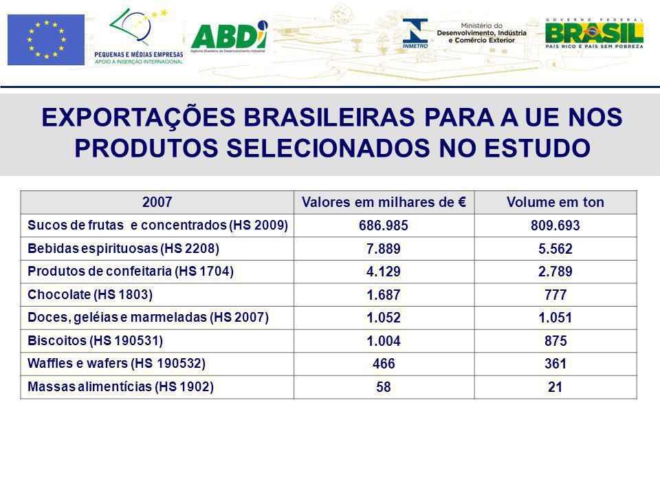 EXPORTAÇÕES BRASILEIRAS PARA A UE NOS PRODUTOS SELECIONADOS NO ESTUDO