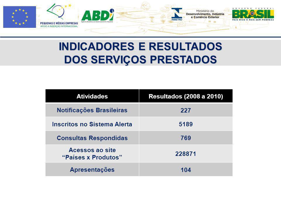 INDICADORES E RESULTADOS DOS SERVIÇOS PRESTADOS