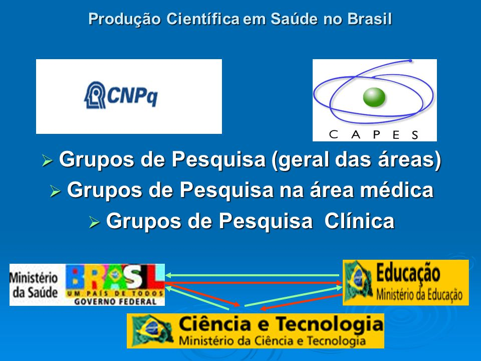 Produção Científica em Saúde no Brasil