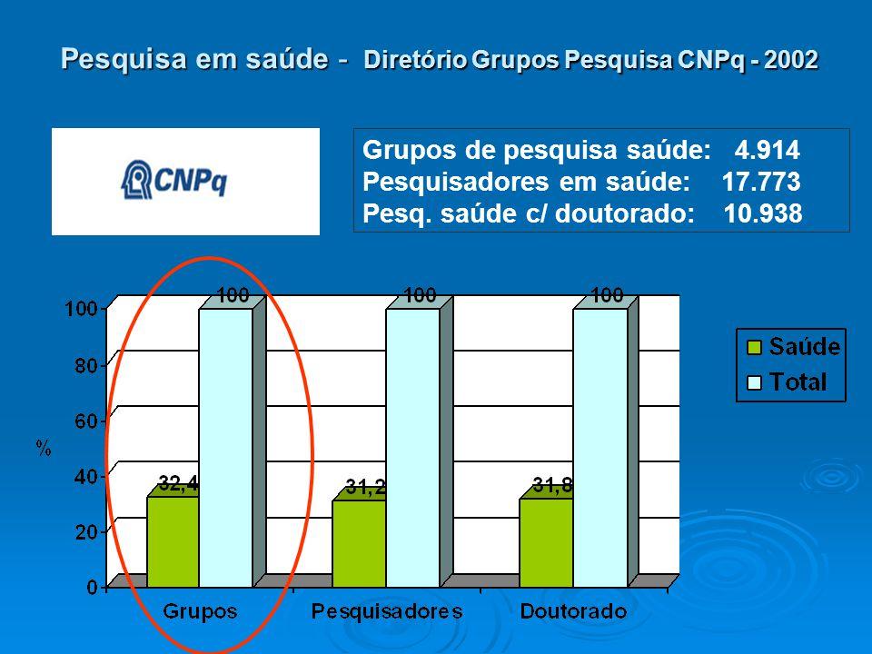 Pesquisa em saúde - Diretório Grupos Pesquisa CNPq - 2002